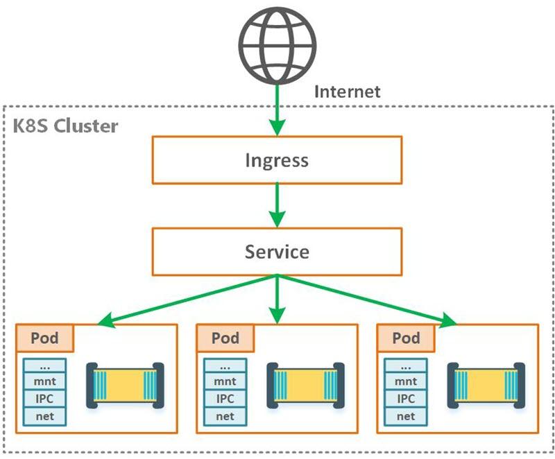DevOps Friday: Kubernetes advanced configuration - introducing Ingress